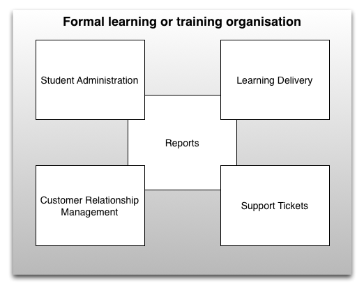 Building blocks of a typical L&D organisation