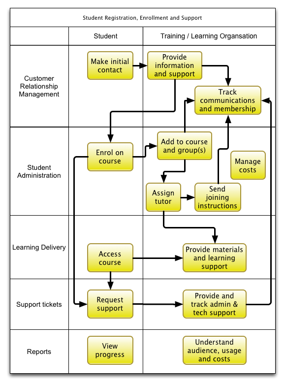 Typical L&D processes